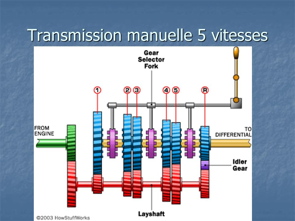 Transmission manuelle 5 vitesses
