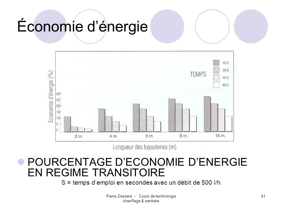 Économie d'énergie POURCENTAGE D'ECONOMIE D'ENERGIE EN REGIME TRANSITOIRE. S = temps d'emploi en secondes avec un débit de 500 l/h.