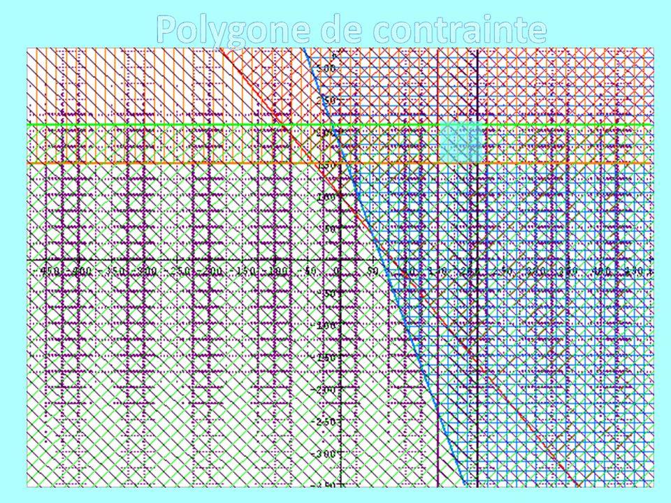 Polygone de contrainte