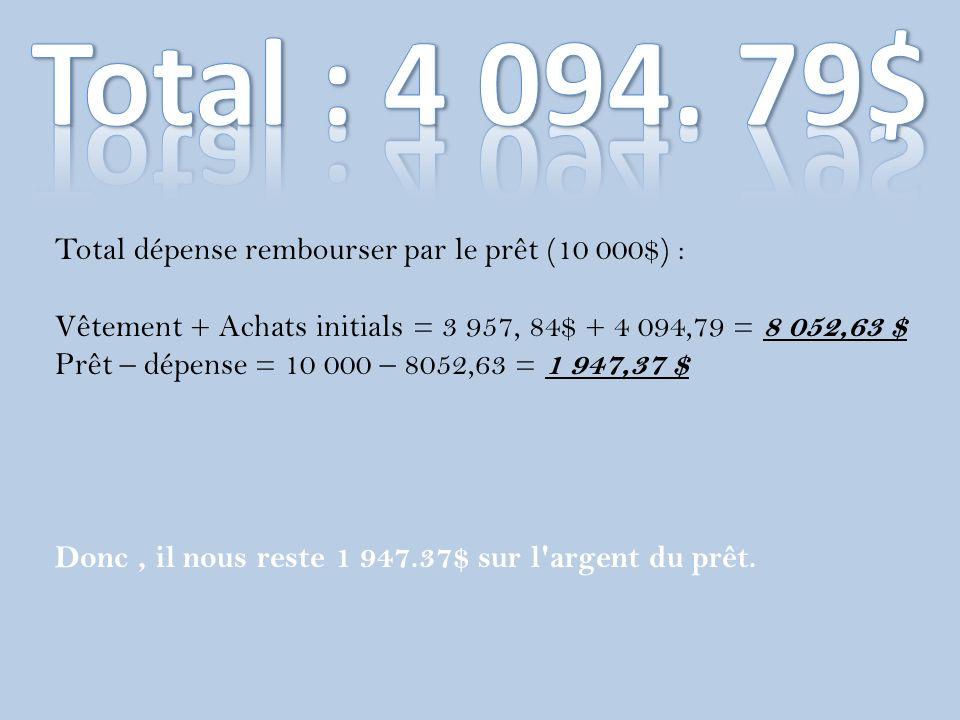 Total : 4 094. 79$ Total dépense rembourser par le prêt (10 000$) :