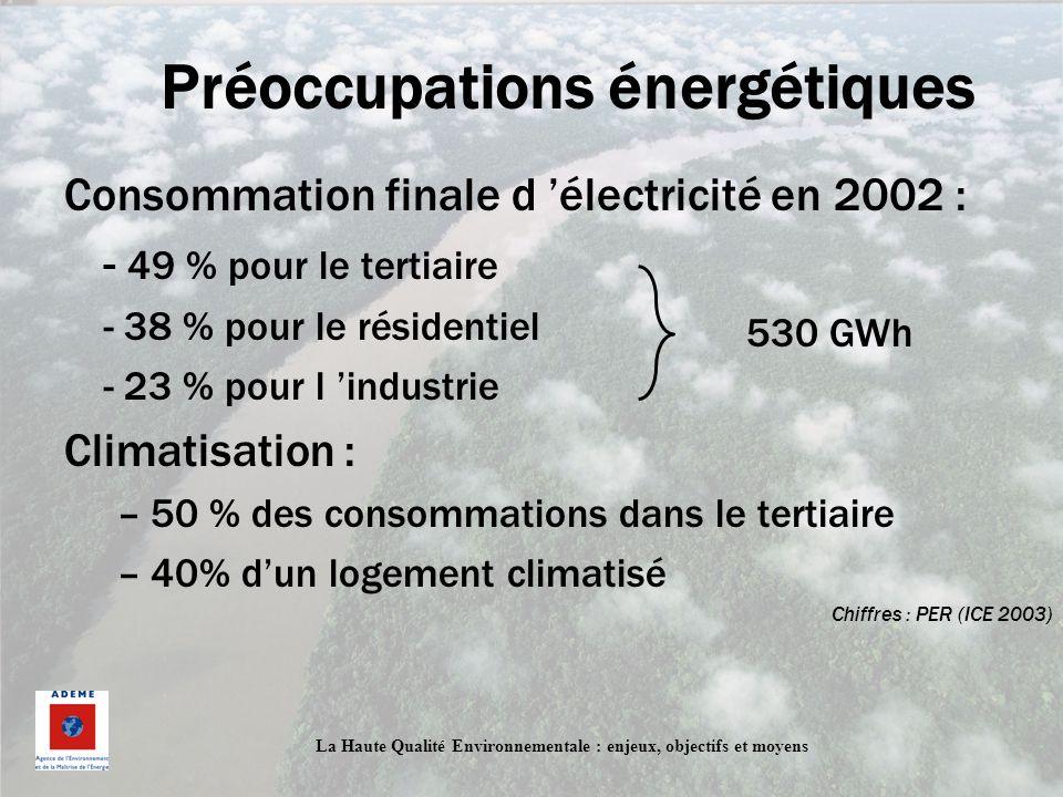 Préoccupations énergétiques