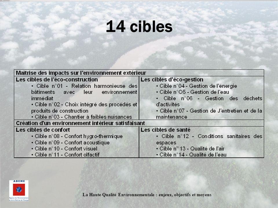14 cibles