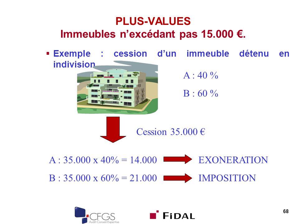 PLUS-VALUES Immeubles n'excédant pas 15.000 €.