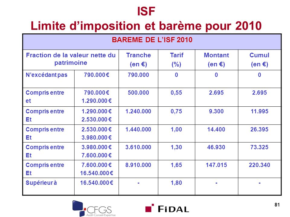 ISF Limite d'imposition et barème pour 2010