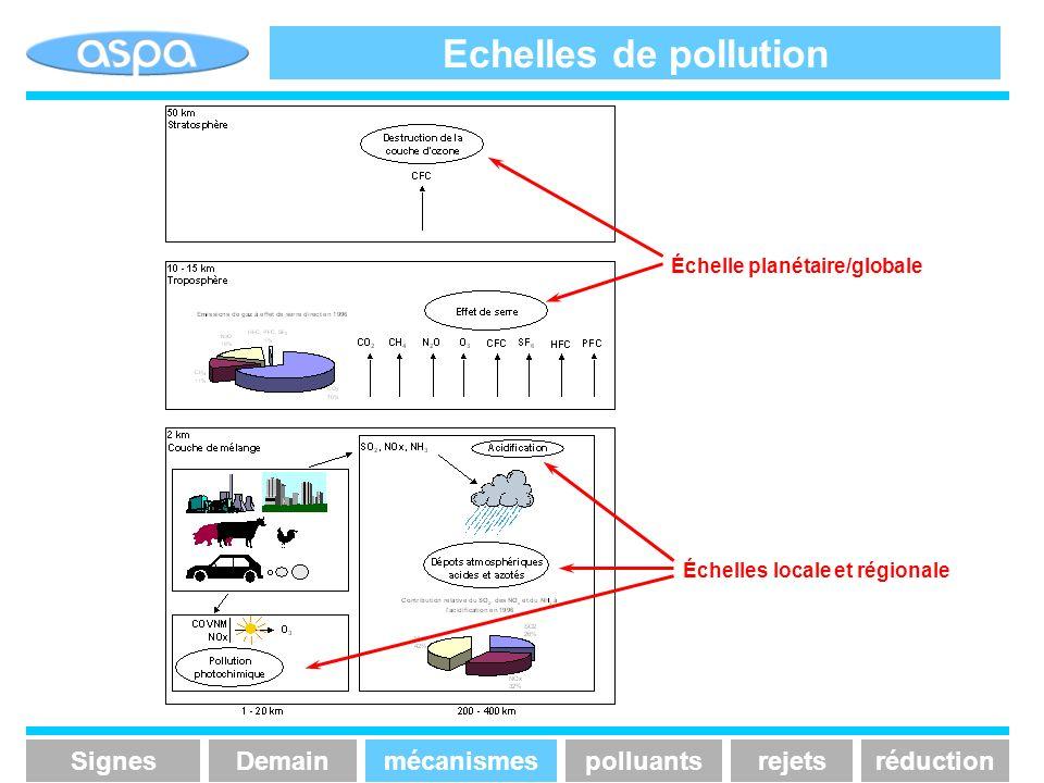 Echelles de pollution Signes Demain mécanismes polluants rejets