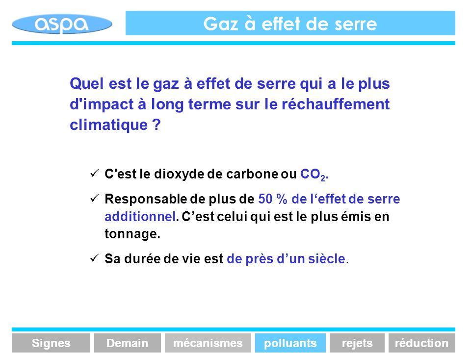 Gaz à effet de serre Quel est le gaz à effet de serre qui a le plus d impact à long terme sur le réchauffement climatique