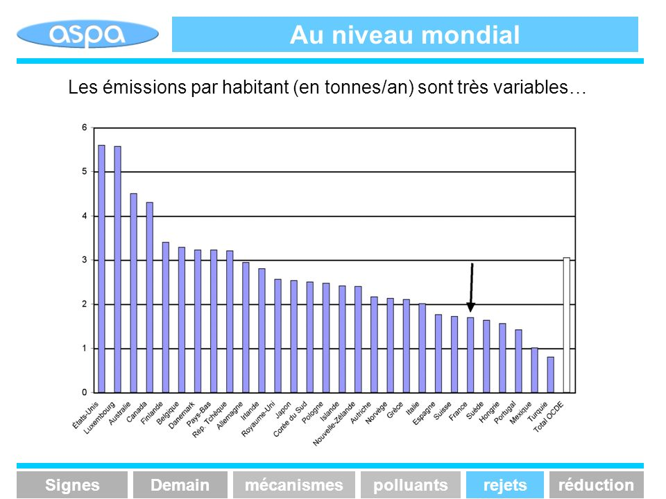 Au niveau mondial Les émissions par habitant (en tonnes/an) sont très variables… Signes. Demain. mécanismes.