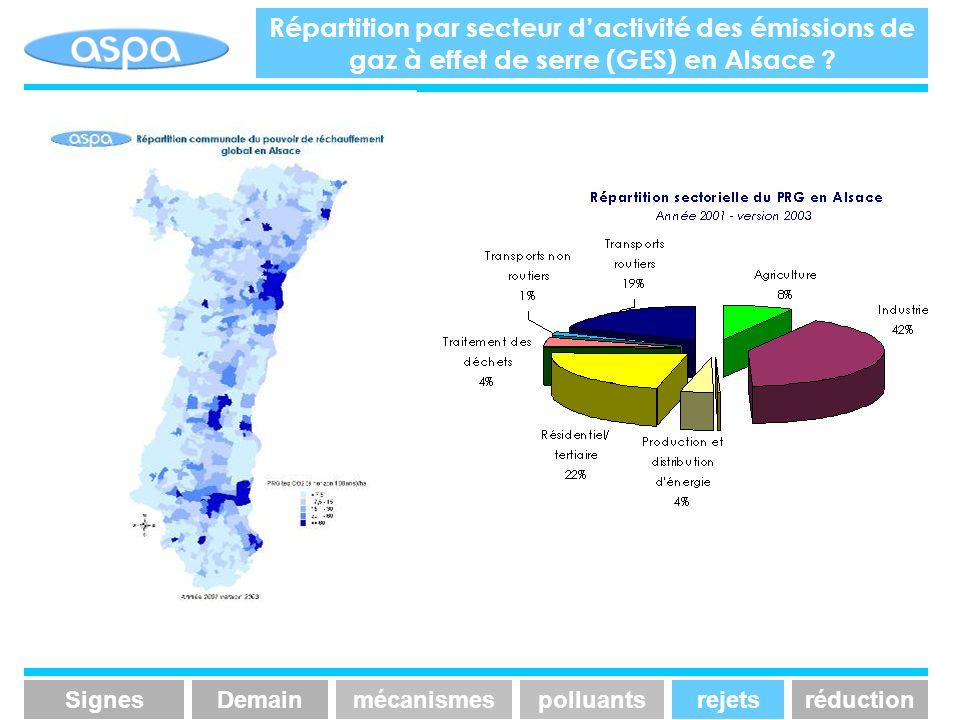 Répartition par secteur d'activité des émissions de gaz à effet de serre (GES) en Alsace