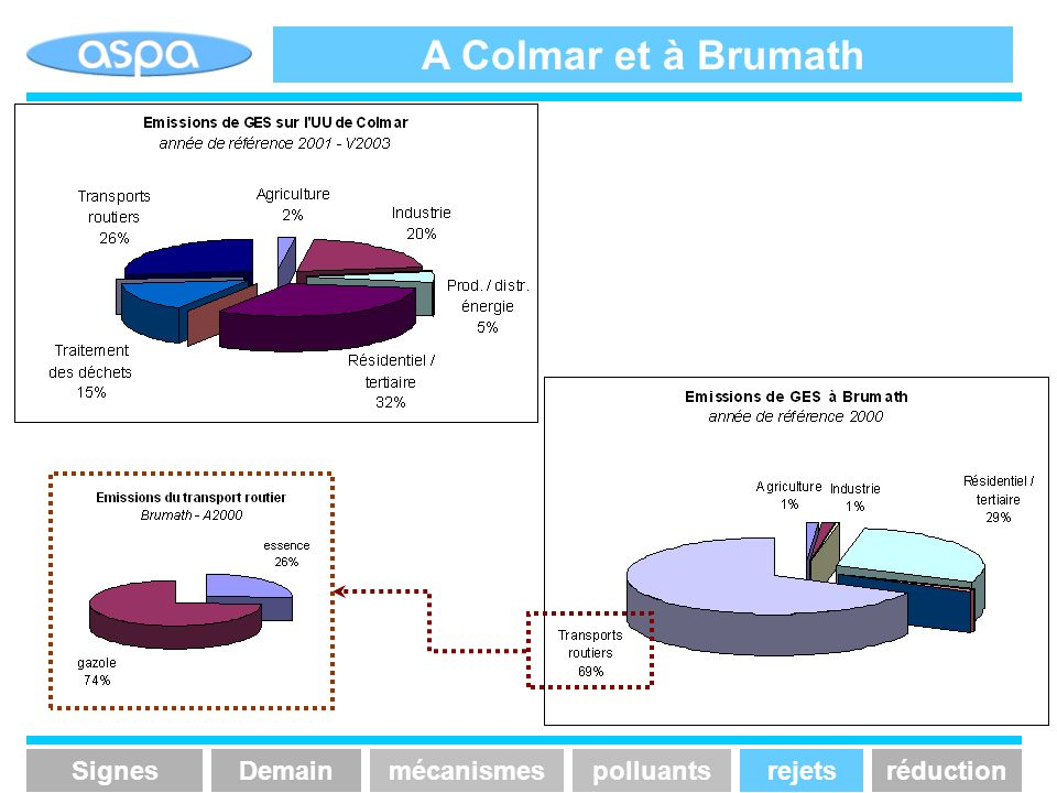 A Colmar et à Brumath Signes Demain mécanismes polluants rejets