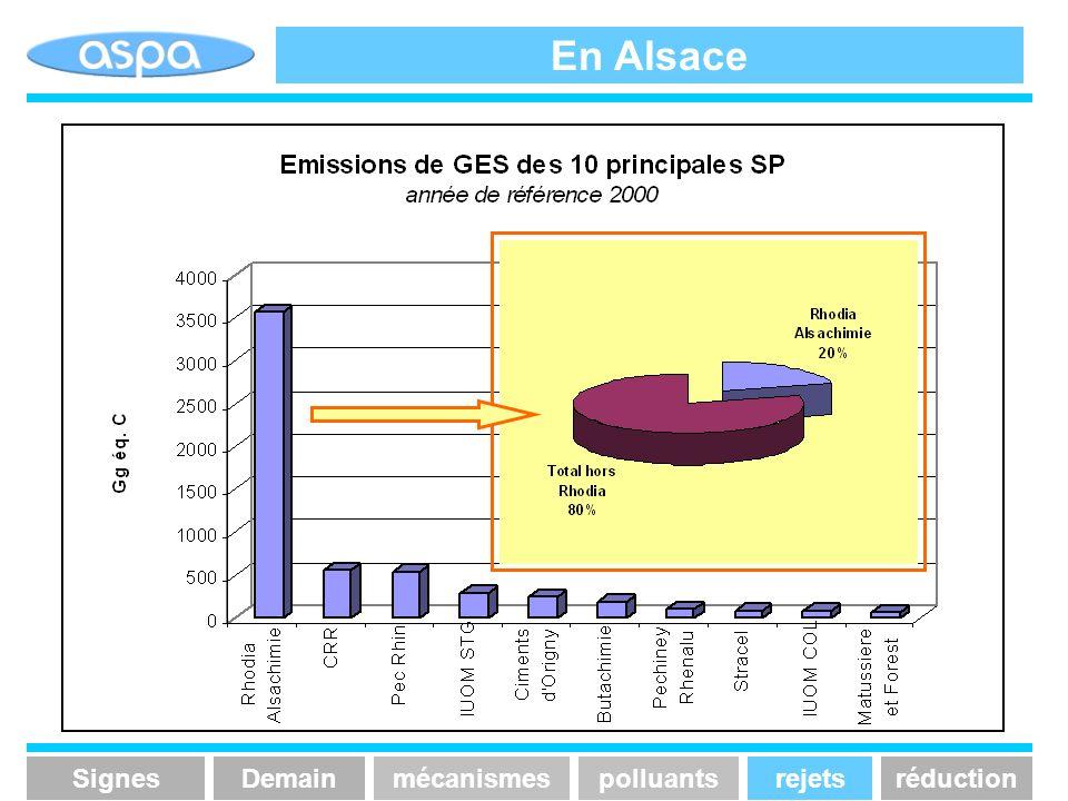 En Alsace Signes Demain mécanismes polluants rejets réduction