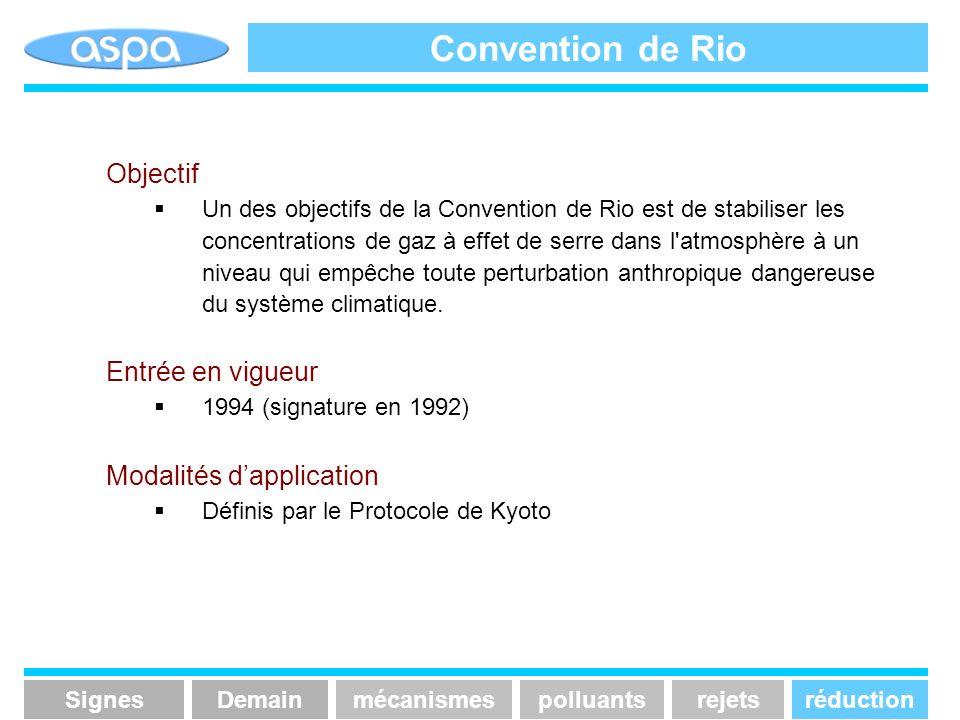 Convention de Rio Objectif Entrée en vigueur Modalités d'application