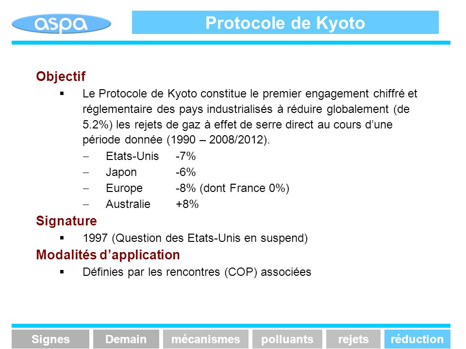 Protocole de Kyoto Objectif Signature Modalités d'application