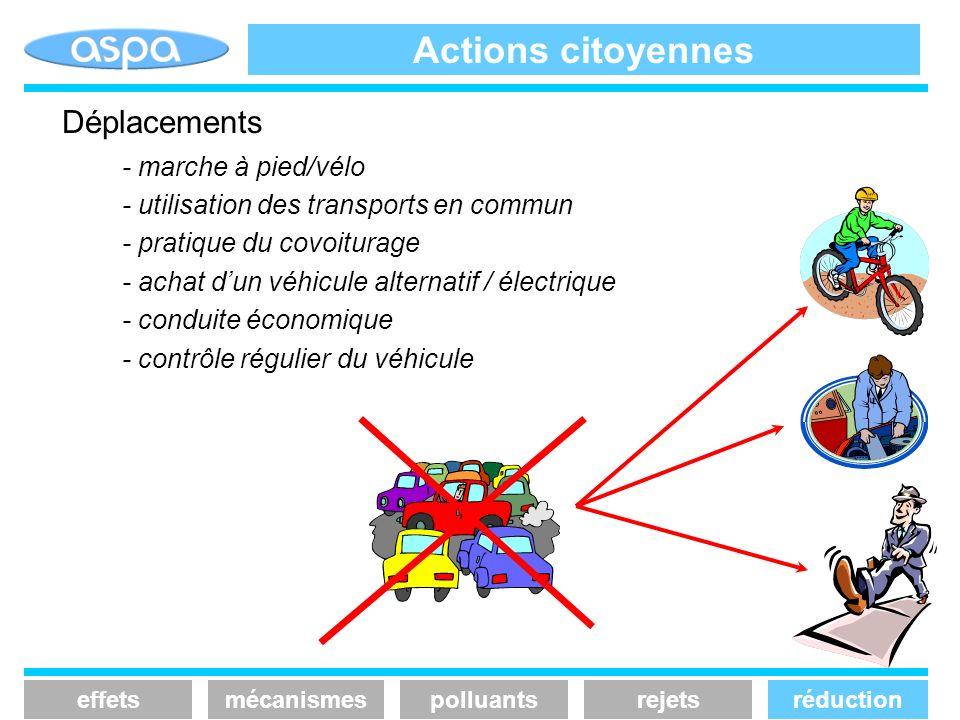 Actions citoyennes Déplacements - marche à pied/vélo