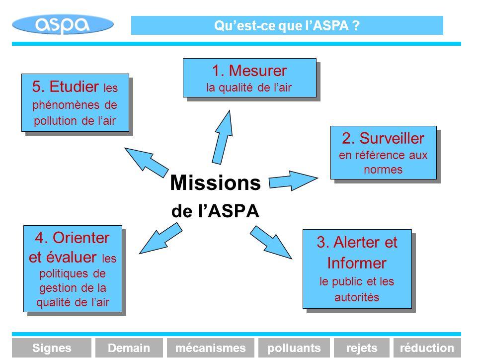 Missions de l'ASPA 1. Mesurer la qualité de l'air