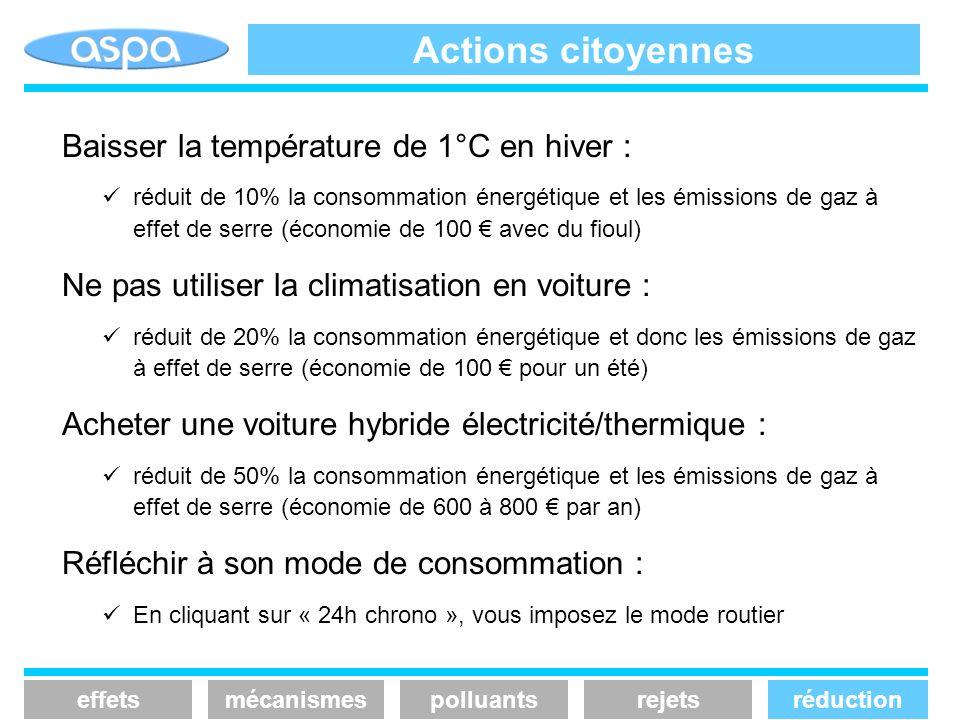 Actions citoyennes Baisser la température de 1°C en hiver :