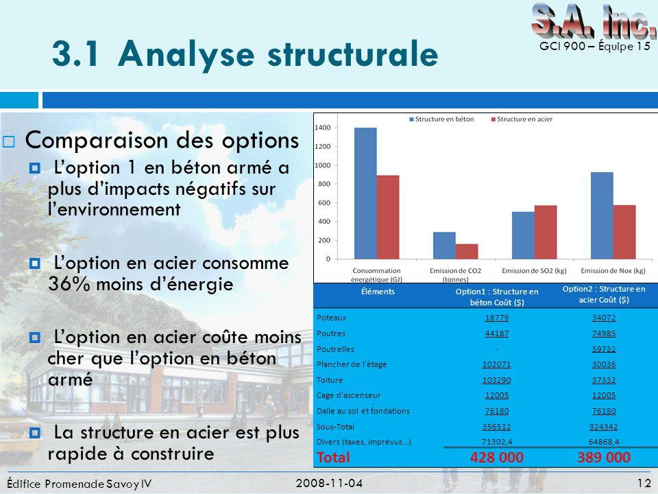 3.1 Analyse structurale S.A. inc. Comparaison des options