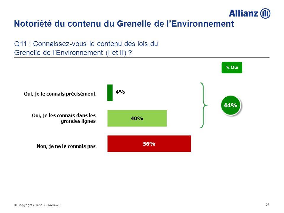 Notoriété du contenu du Grenelle de l'Environnement