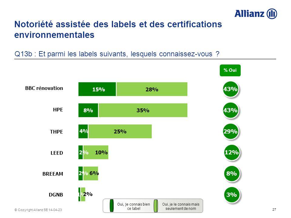 Notoriété assistée des labels et des certifications environnementales