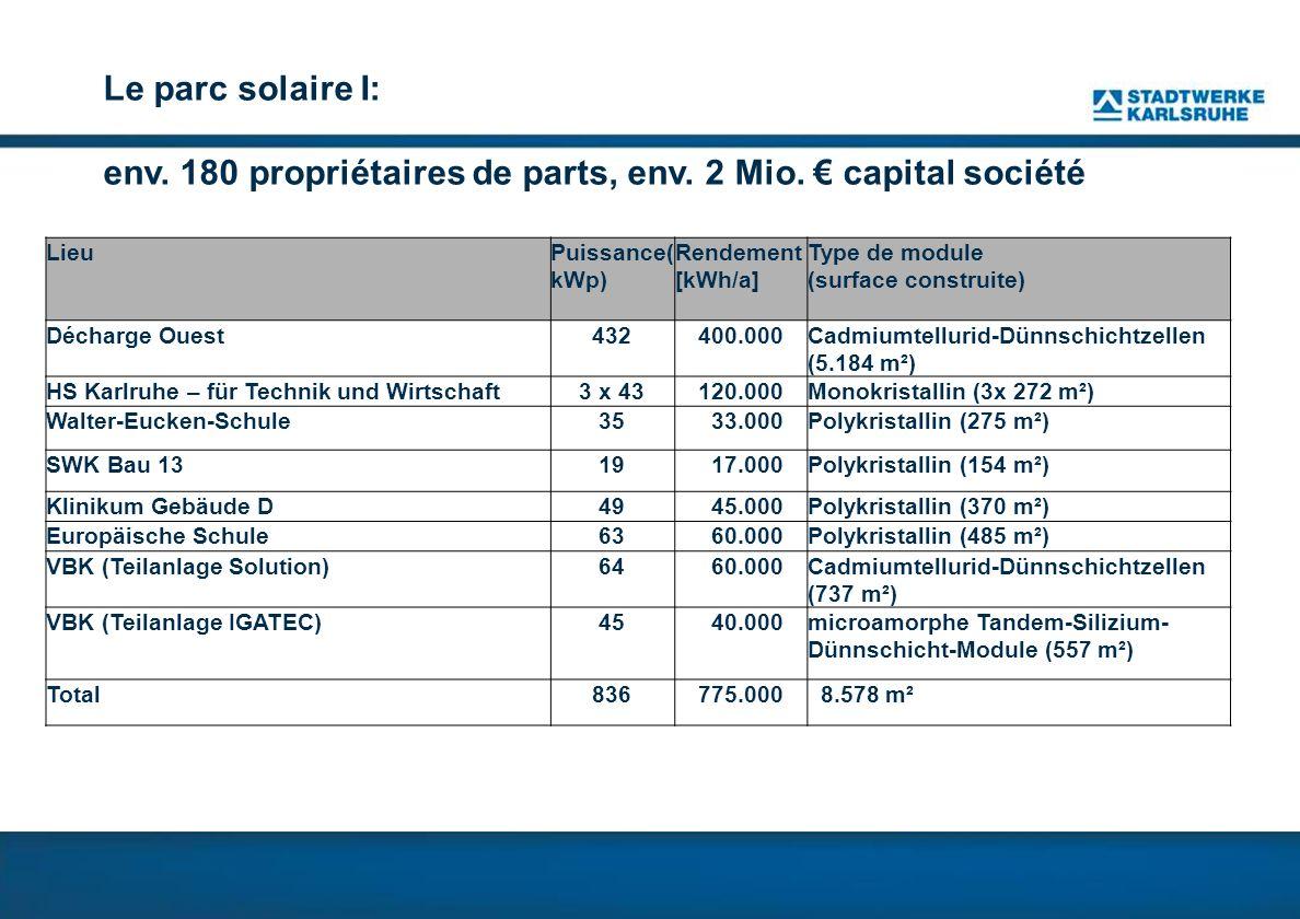 Le parc solaire I: env. 180 propriétaires de parts, env. 2 Mio