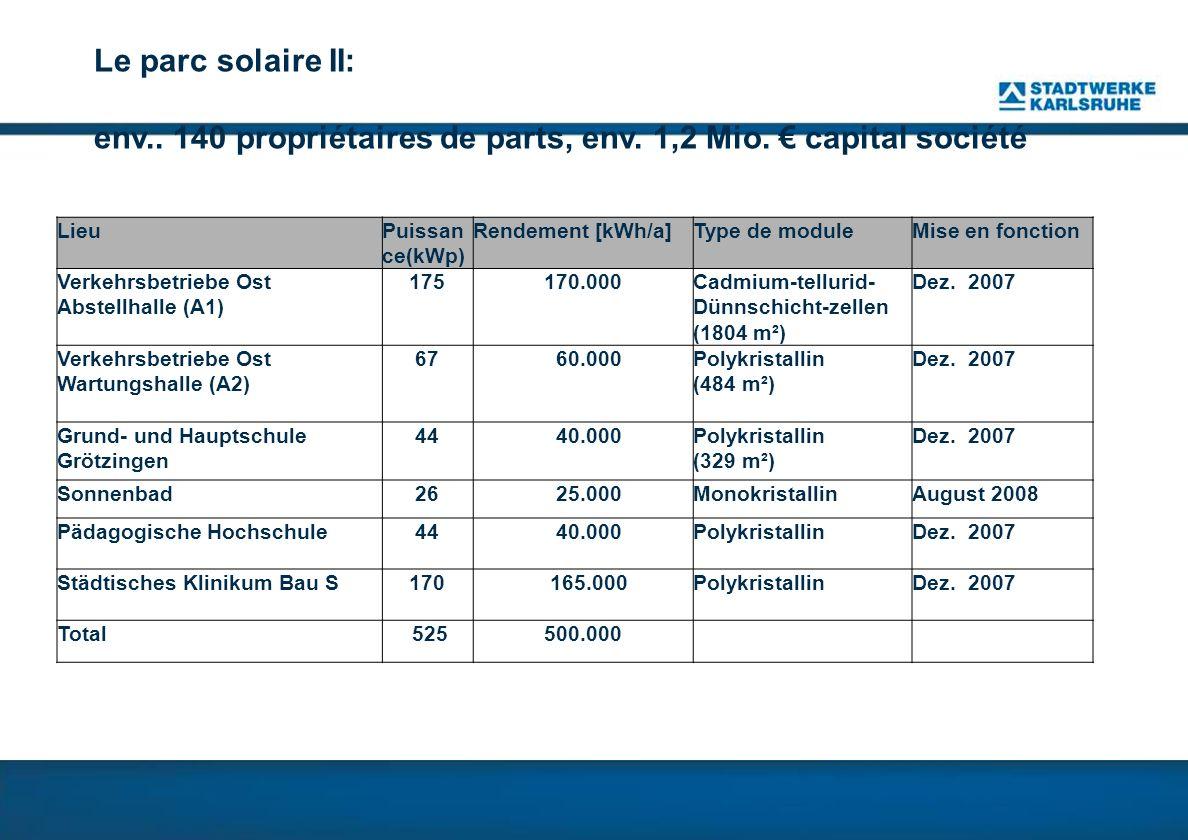 Le parc solaire II: env. 140 propriétaires de parts, env. 1,2 Mio