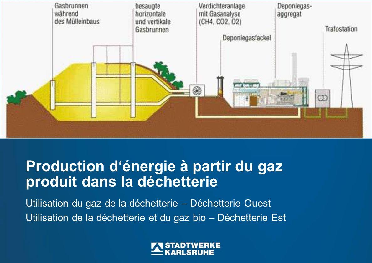 Production d'énergie à partir du gaz produit dans la déchetterie