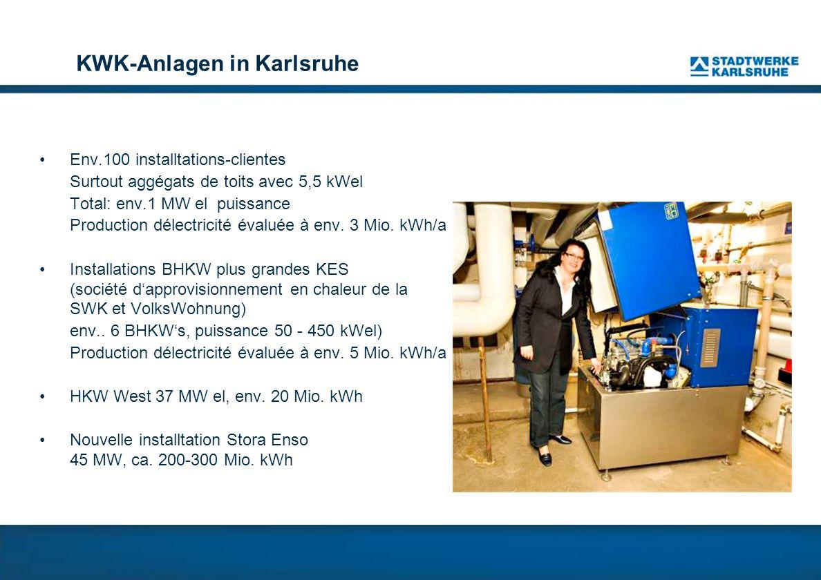 KWK-Anlagen in Karlsruhe