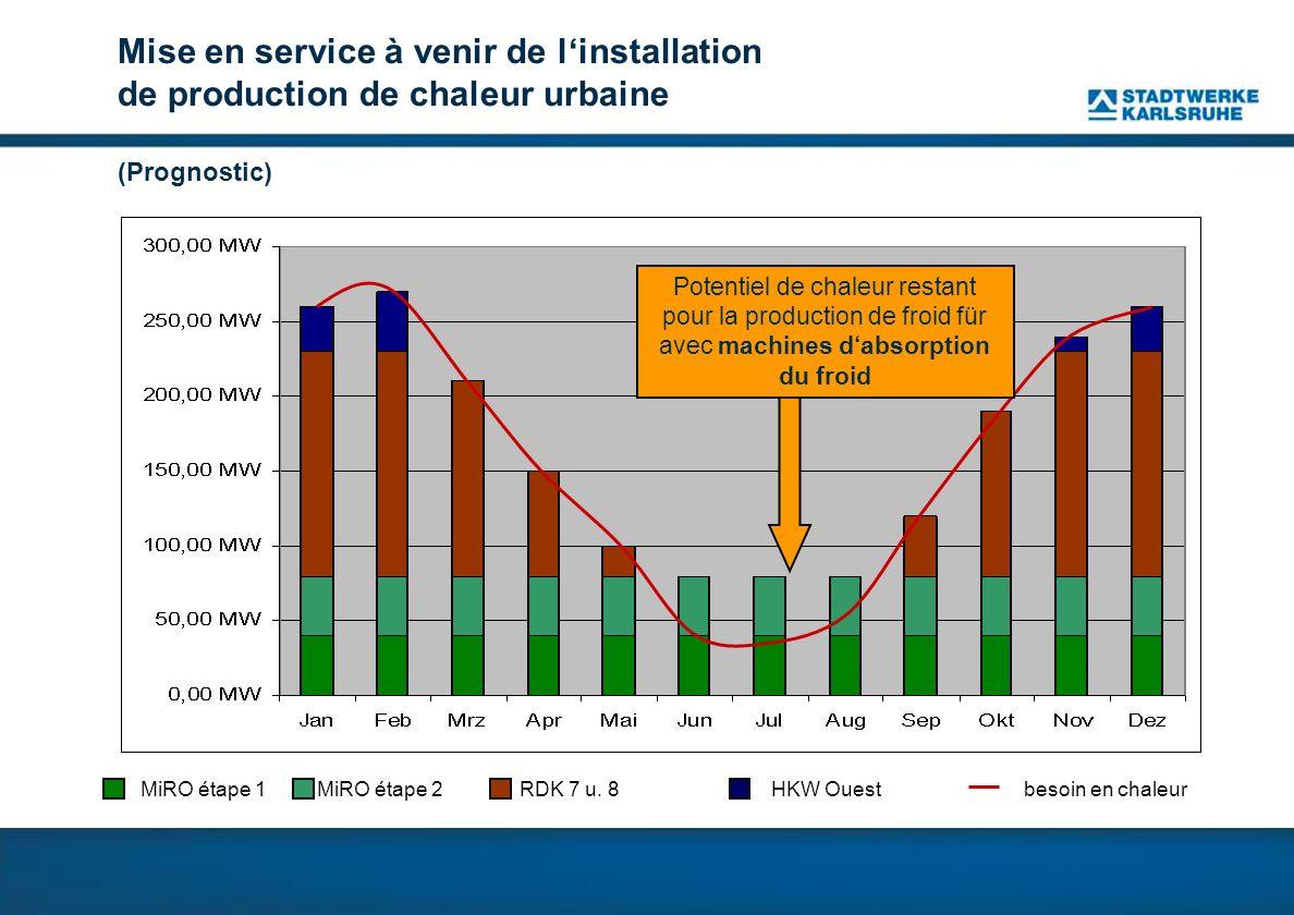 Mise en service à venir de l'installation de production de chaleur urbaine (Prognostic)