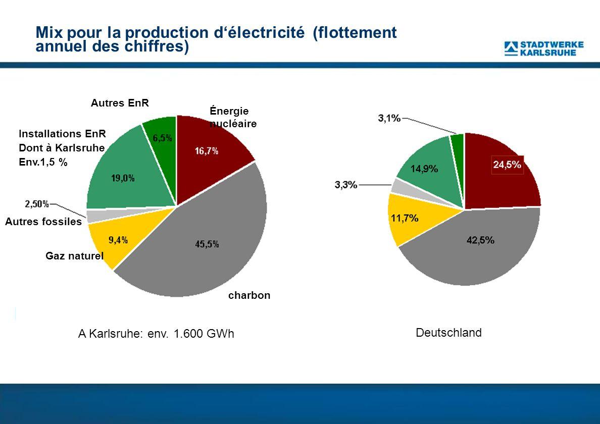 Mix pour la production d'électricité (flottement annuel des chiffres)