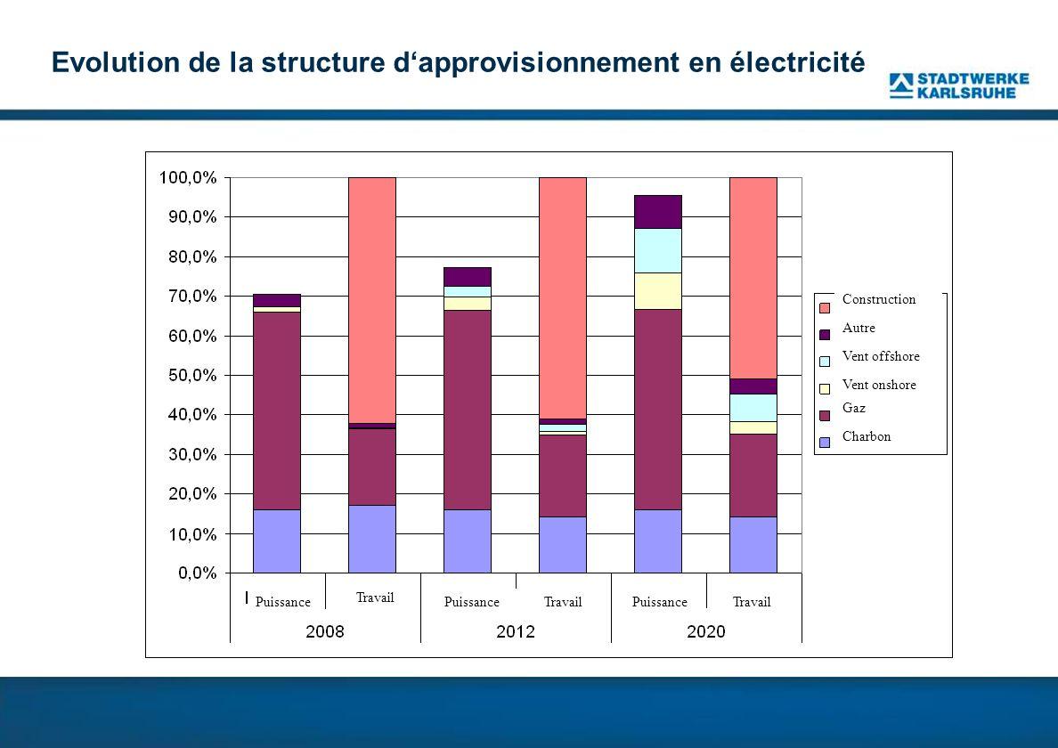 Evolution de la structure d'approvisionnement en électricité