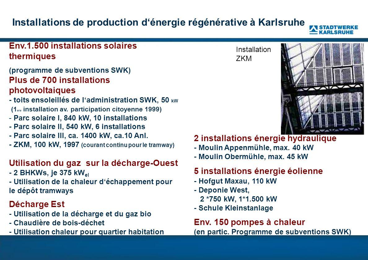 Installations de production d'énergie régénérative à Karlsruhe