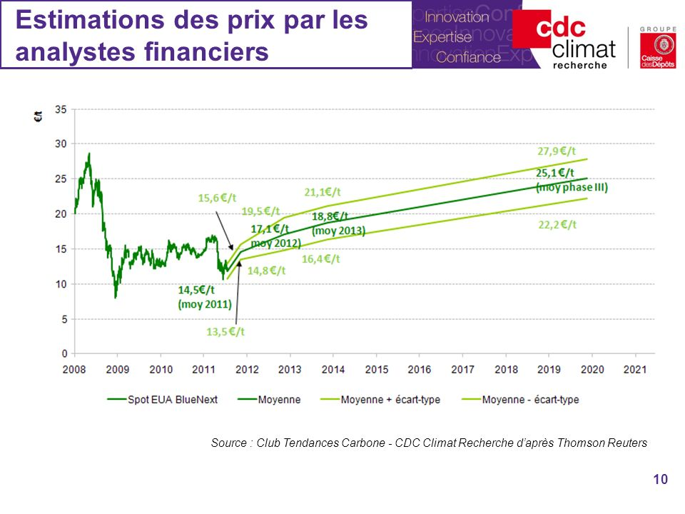 Estimations des prix par les analystes financiers