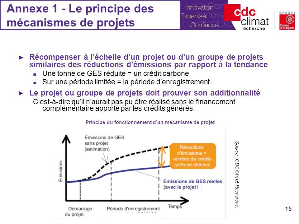 Annexe 1 - Le principe des mécanismes de projets