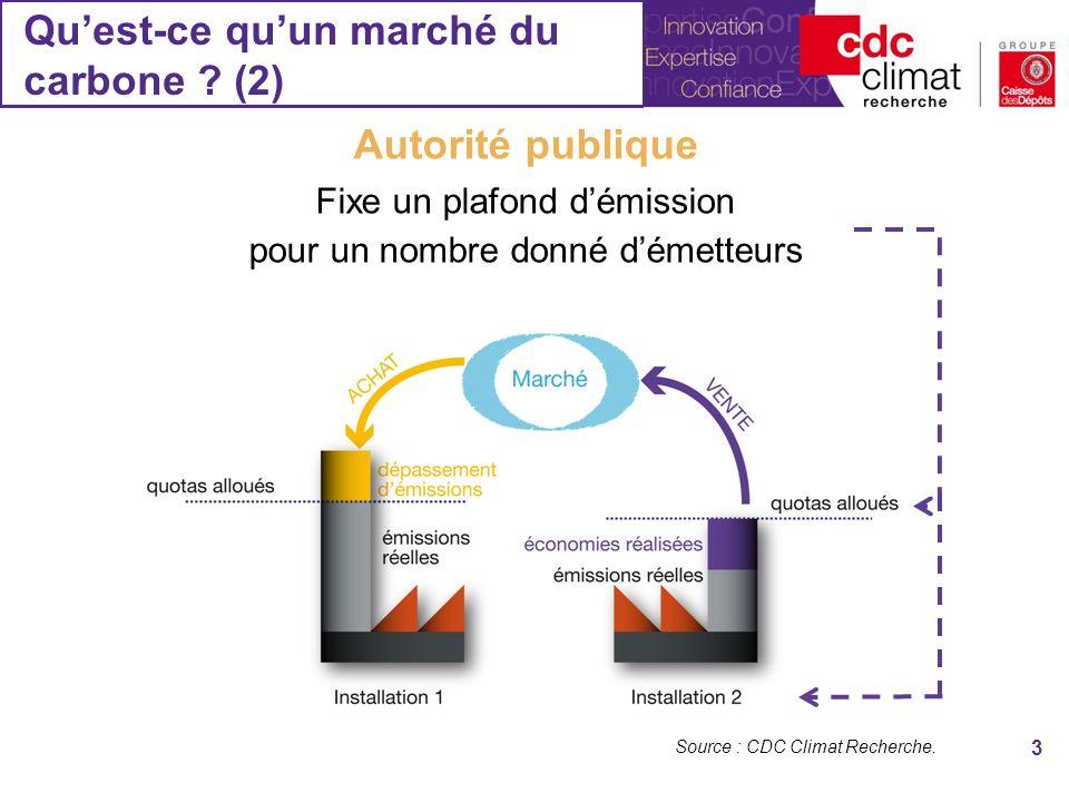 Qu'est-ce qu'un marché du carbone (2)