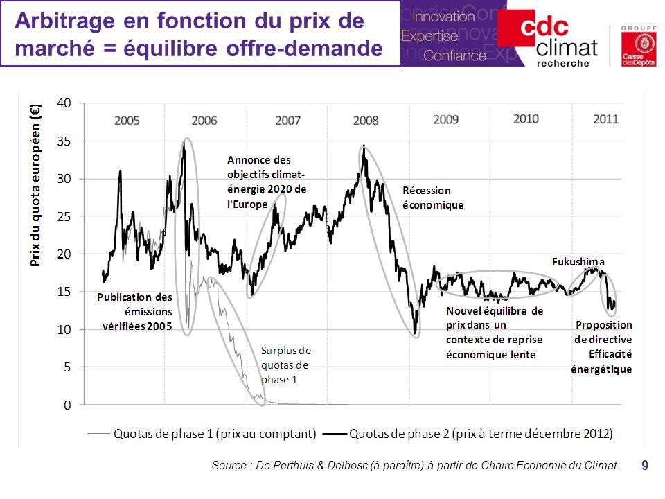 Arbitrage en fonction du prix de marché = équilibre offre-demande