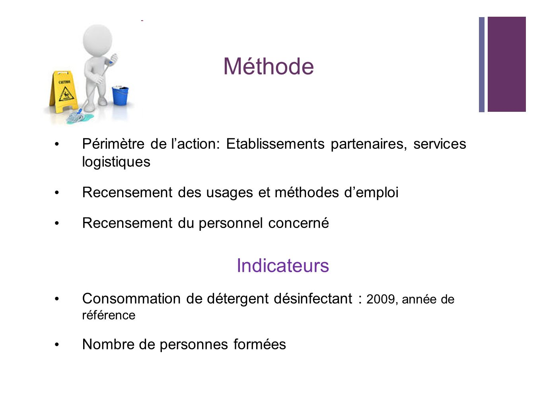 Méthode Périmètre de l'action: Etablissements partenaires, services logistiques. Recensement des usages et méthodes d'emploi.