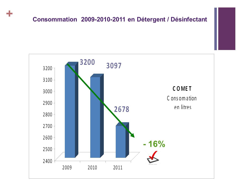 1717 + Consommation 2009-2010-2011 en Détergent / Désinfectant - 16%