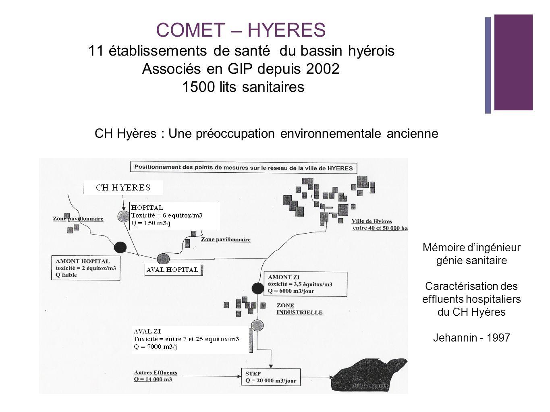 COMET – HYERES 11 établissements de santé du bassin hyérois Associés en GIP depuis 2002 1500 lits sanitaires