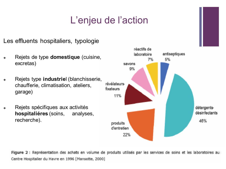 L'enjeu de l'action Les effluents hospitaliers, typologie