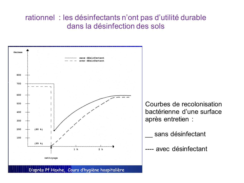 rationnel : les désinfectants n'ont pas d'utilité durable