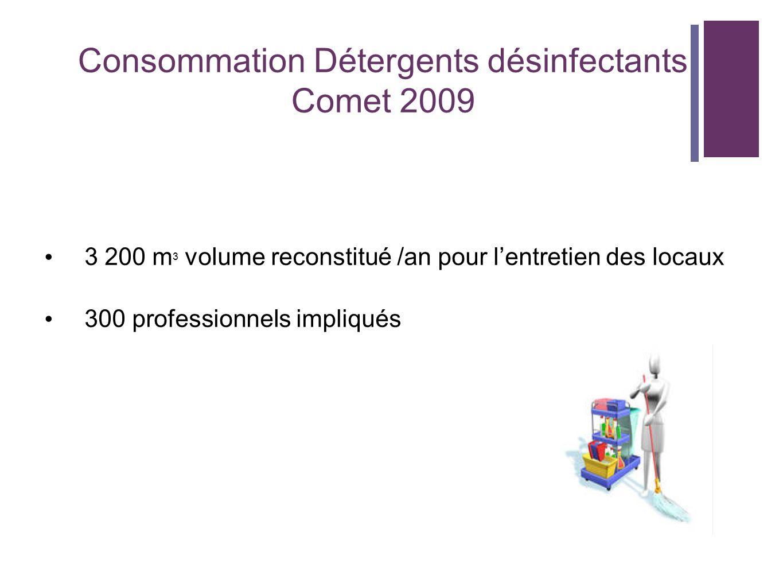 Consommation Détergents désinfectants Comet 2009