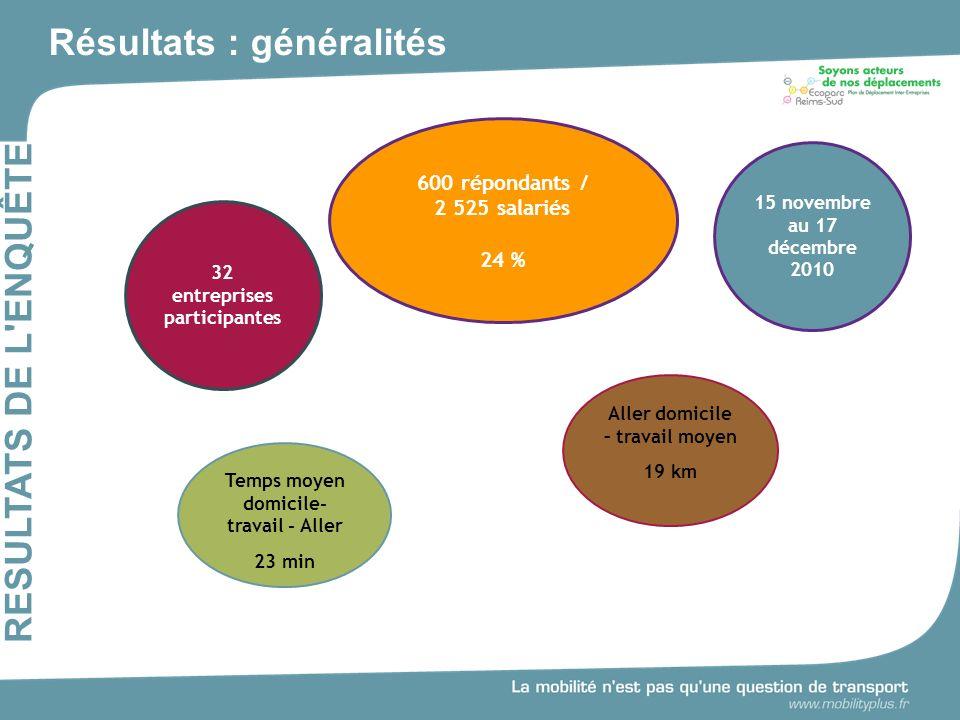 Résultats : généralités