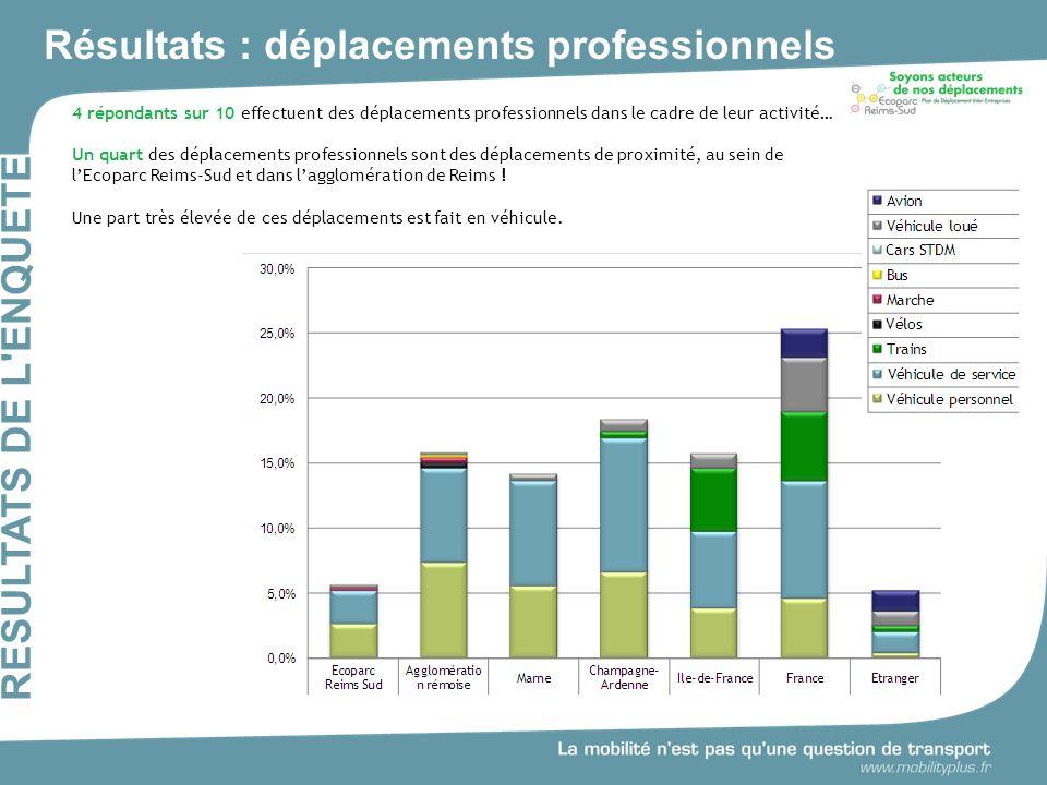 Résultats : déplacements professionnels