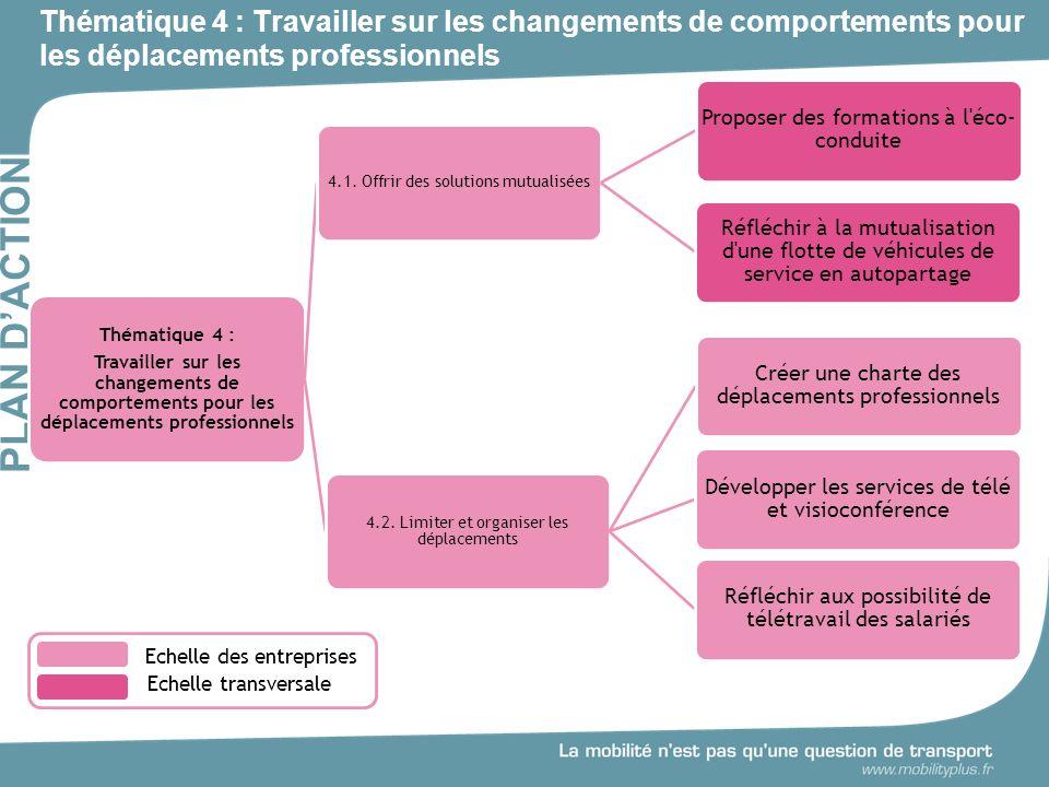 Thématique 4 : Travailler sur les changements de comportements pour les déplacements professionnels