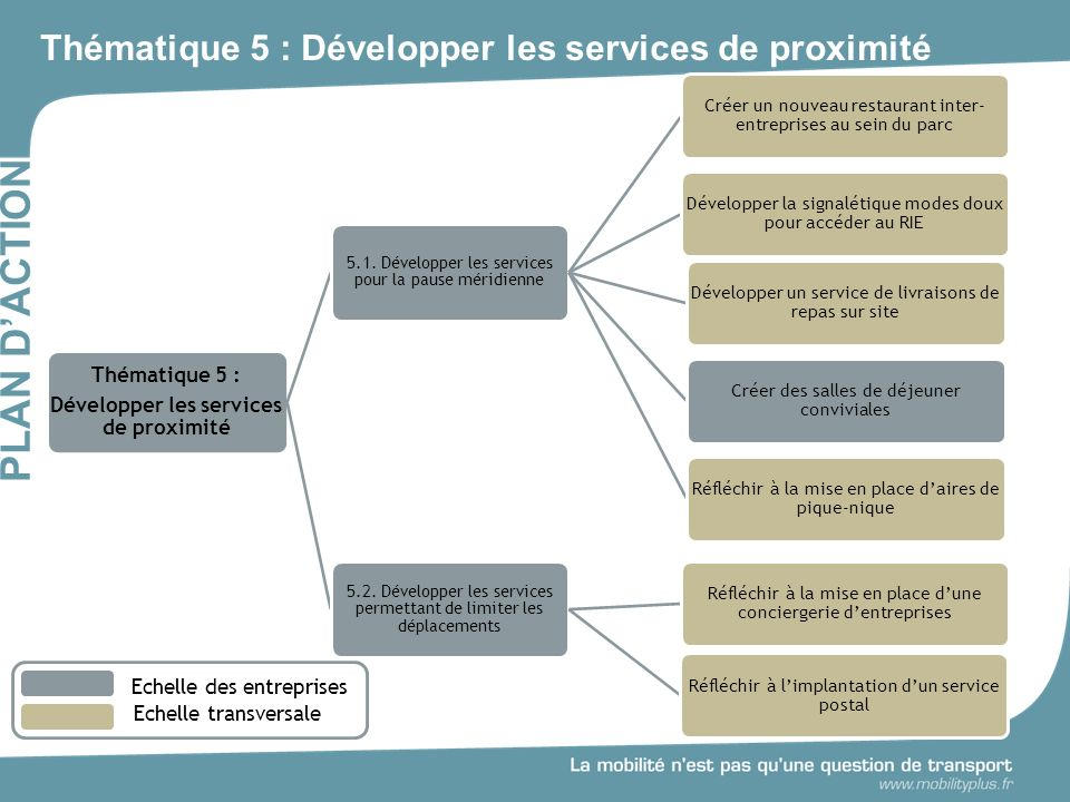 Thématique 5 : Développer les services de proximité
