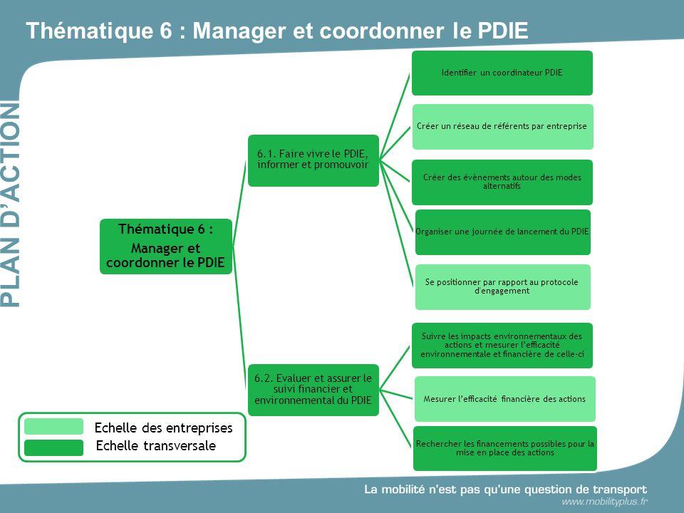 Thématique 6 : Manager et coordonner le PDIE