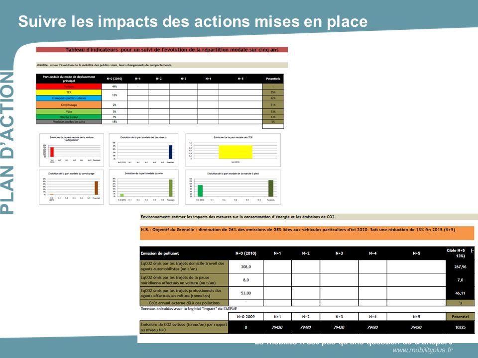Suivre les impacts des actions mises en place