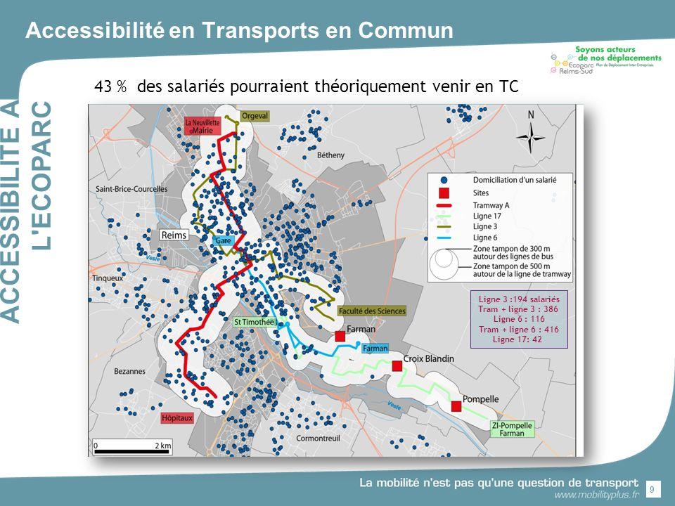 Accessibilité en Transports en Commun