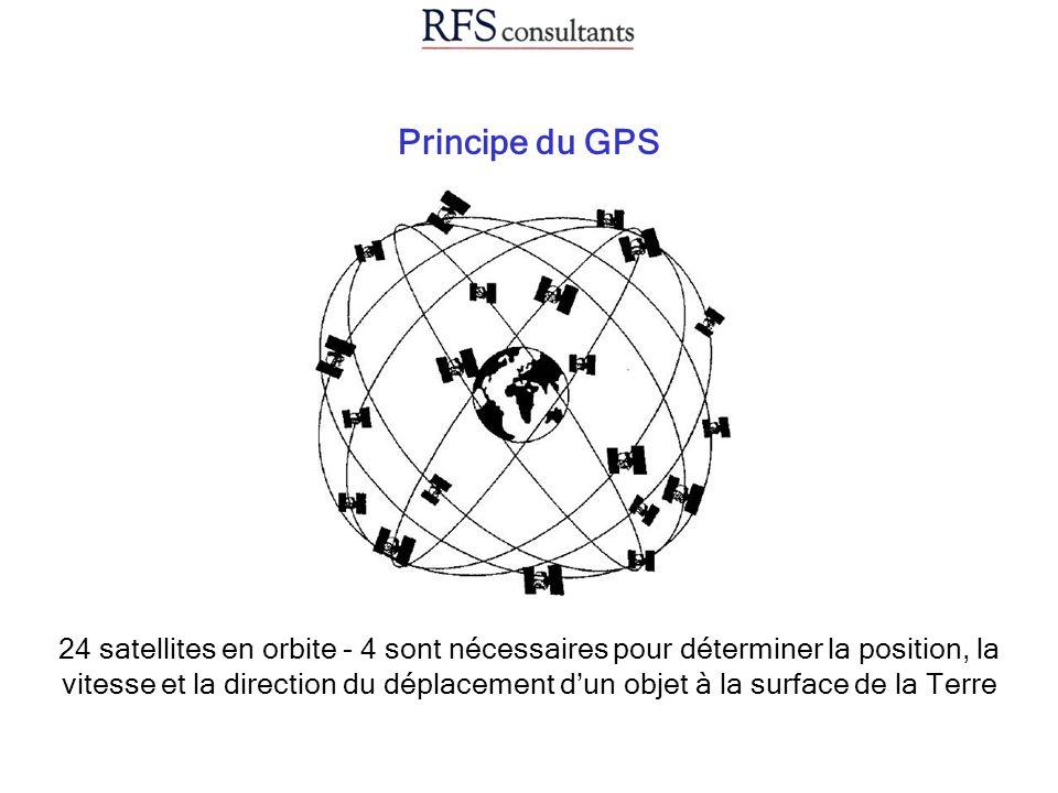 Principe du GPS