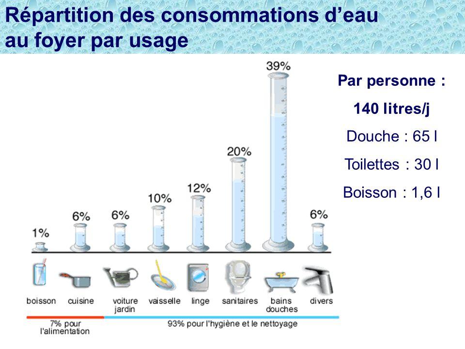 Répartition des consommations d'eau au foyer par usage