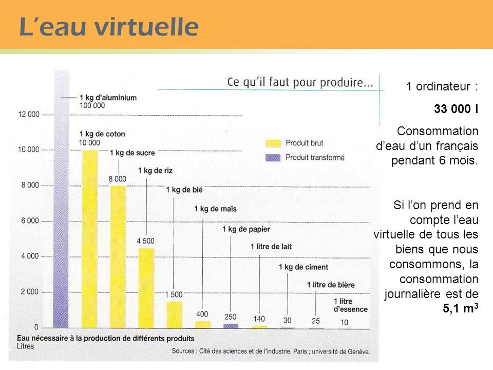 L'eau virtuelle 1 ordinateur : 33 000 l